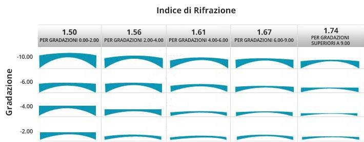 8650b2b98 Come Scegliere le Lenti per Miopie Elevate - Ottica De Giglio